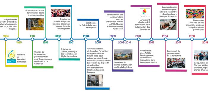 Histoire de Bruxelles Formation de 1994 à 2019 (contenus textuel retranscrit plus bas dans le texte)